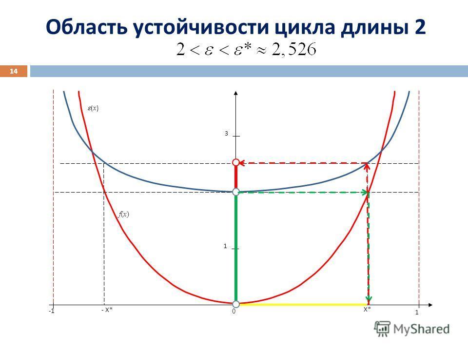 1 3 1 0 X* - X* f(x)f(x) ( x ) Область устойчивости цикла длины 2 14