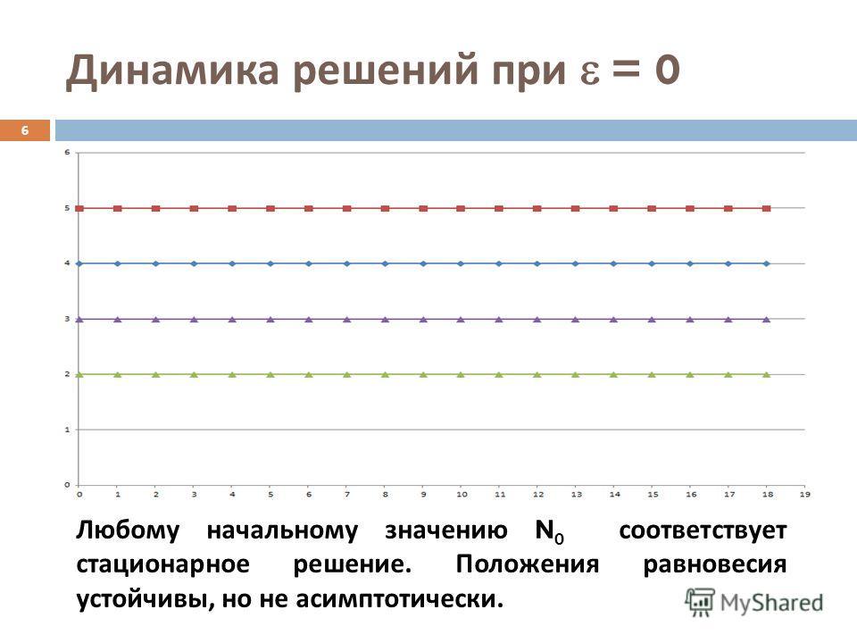 Динамика решений при = 0 6 Любому начальному значению N 0 соответствует стационарное решение. Положения равновесия устойчивы, но не асимптотически.