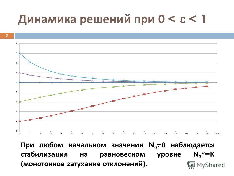 Динамика решений при 0 < < 1 7 При любом начальном значении N 0 0 наблюдается стабилизация на равновесном уровне N 2 *=K ( монотонное затухание отклонений ).