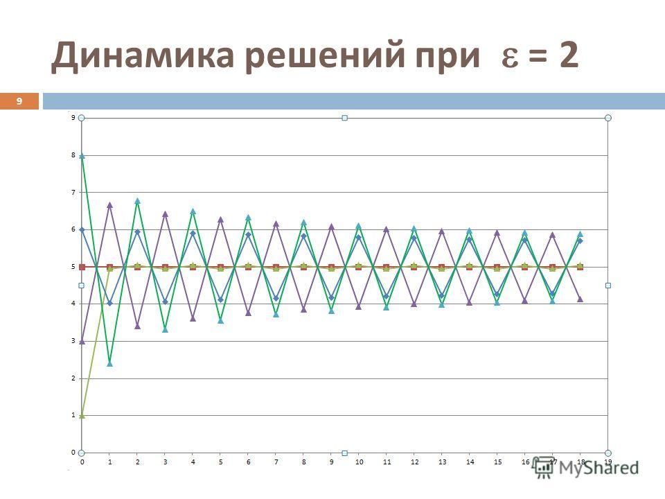 Динамика решений при = 2 9