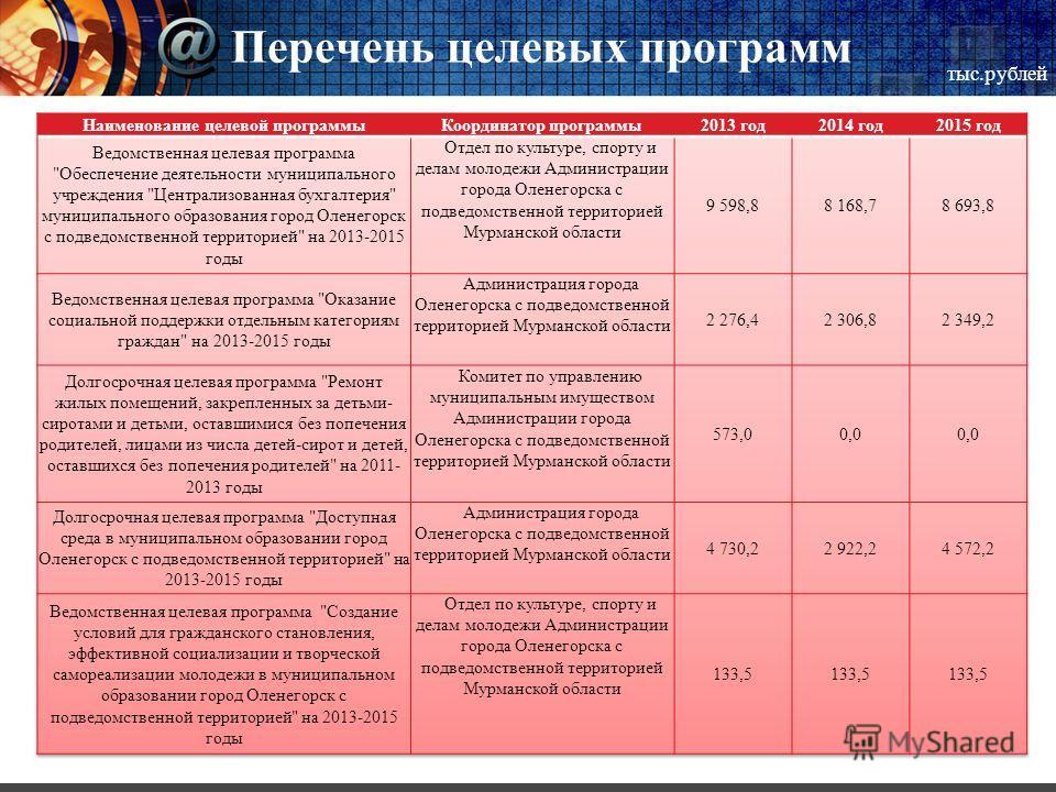 Перечень целевых программ тыс.рублей