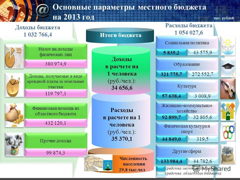 Основные параметры местного бюджета на 2013 год Итоги бюджета Расходы в расчете на 1 человека (руб./чел.): 35 370,1 Доходы в расчете на 1 человека (руб./чел.): 34 656,6 Налог на доходы физических лиц 380 974,9 Доходы, получаемые в виде арендной платы