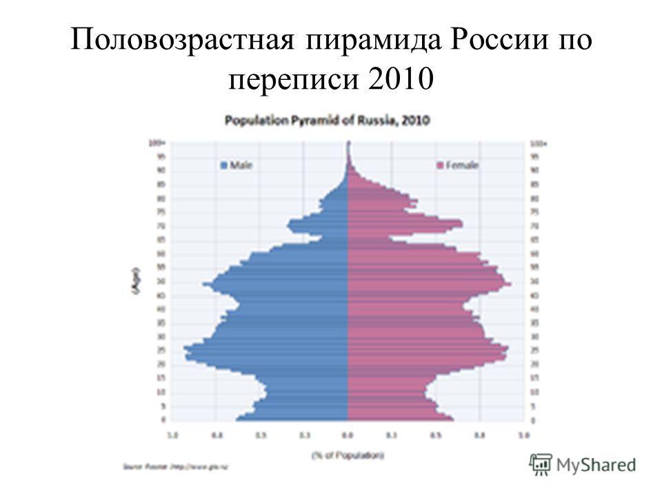 Половозрастная пирамида России по переписи 2010