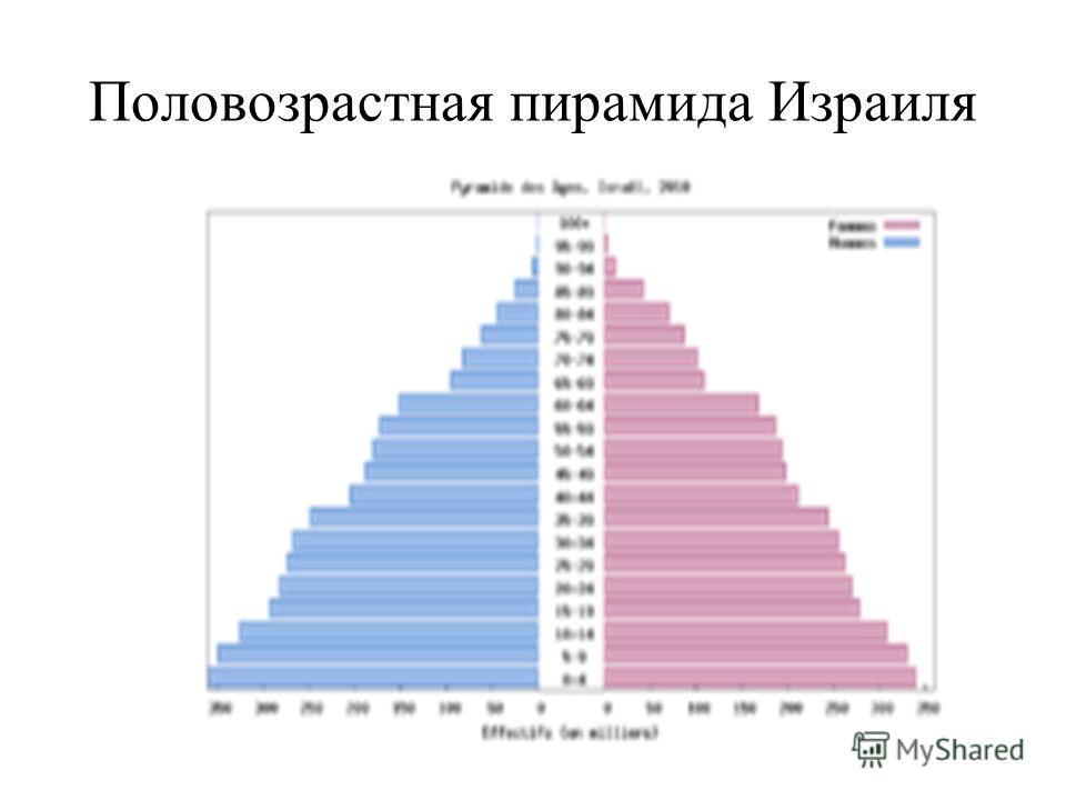 Половозрастная пирамида Израиля