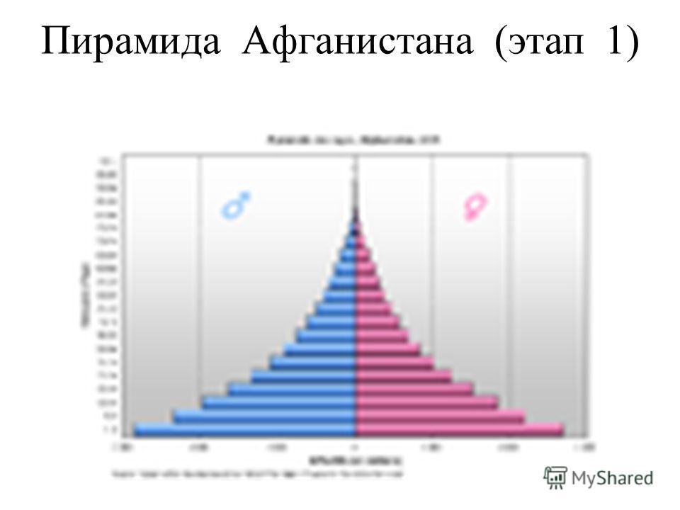 Пирамида Афганистана (этап 1)