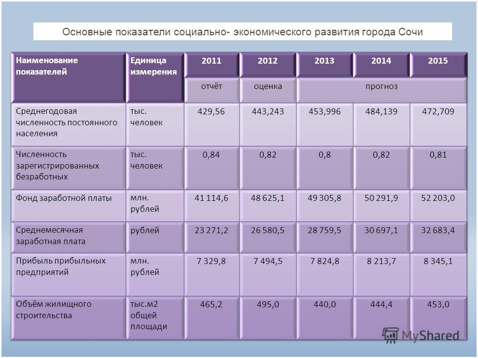 Основные показатели социально- экономического развития города Сочи
