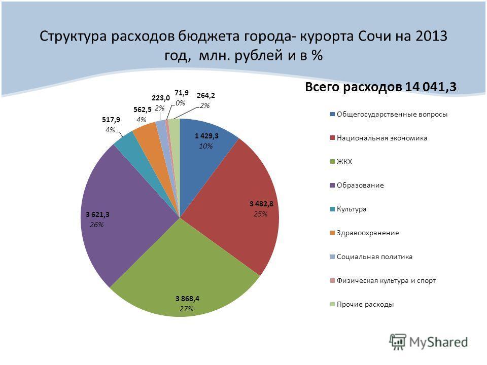 Структура расходов бюджета города- курорта Сочи на 2013 год, млн. рублей и в %