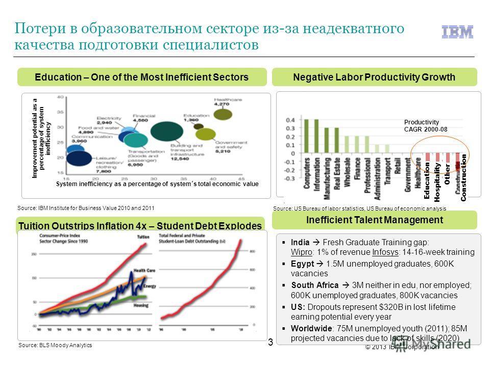 © 2013 IBM Corporation 3 Negative Labor Productivity GrowthEducation – One of the Most Inefficient Sectors Потери в образовательном секторе из-за неадекватного качества подготовки специалистов Improvement potential as a percentage of system inefficie