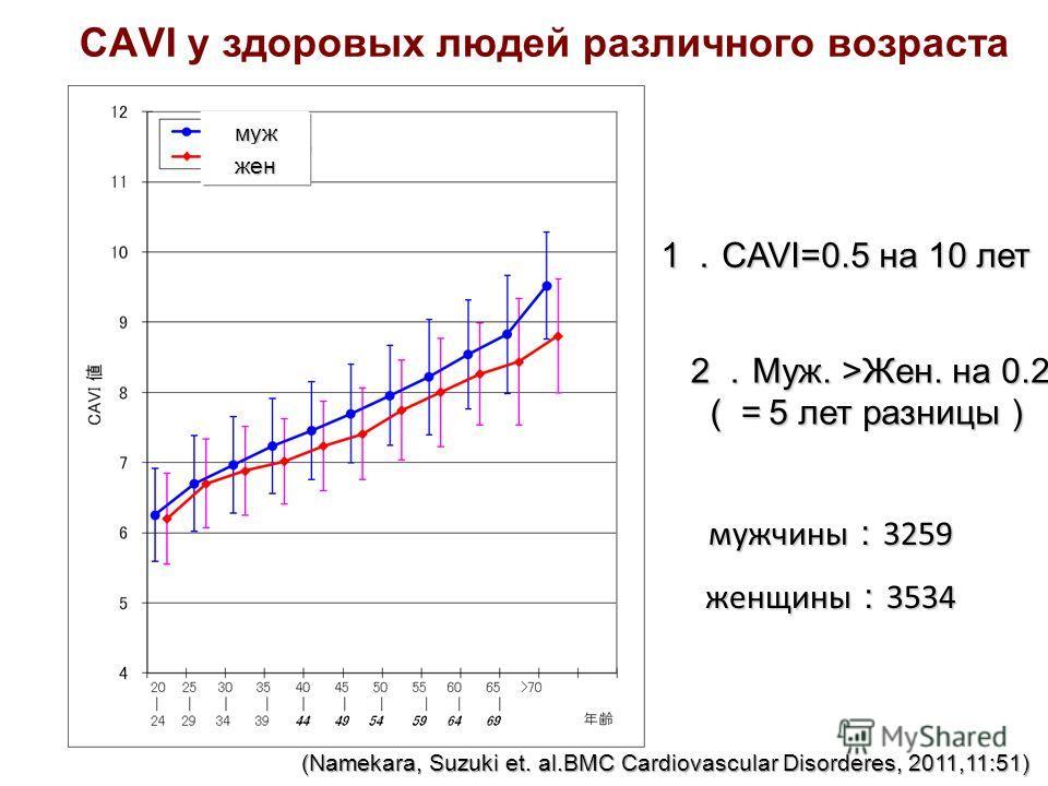 CAVI у здоровых людей различного возраста мужчины 3259 женщины 3534 CAVI=0.5 на 10 лет CAVI=0.5 на 10 лет Муж. >Жен. на 0.2 5 лет разницы Муж. >Жен. на 0.2 5 лет разницы муж жен (Namekara, Suzuki et. al.BMC Cardiovascular Disorderes, 2011,11:51)