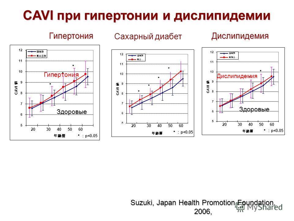 Гипертония Здоровые Дислипидемия Здоровые CAVI при гипертонии и дислипидемии ГипертонияДислипидемия Suzuki, Japan Health Promotion Foundation, 2006, Сахарный диабет