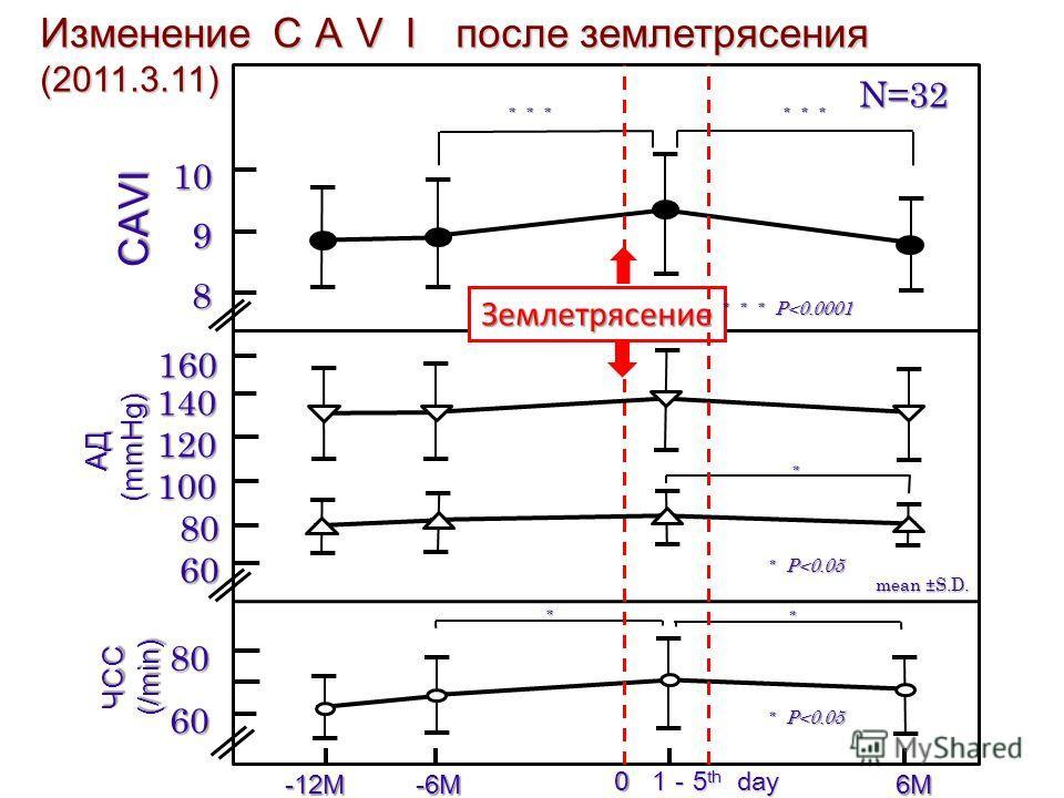 8 0 -6M 1 5 th day 6M 9 10 -12M 60 80 80 100 60 120 140 160 ЧСС(/min) АД (mmHg) (mmHg) CAVI Землетрясение N=32 mean ±S.D. P
