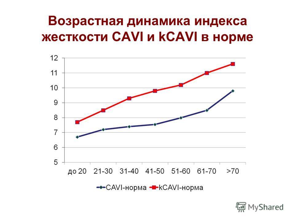 Возрастная динамика индекса жесткости CAVI и kCAVI в норме
