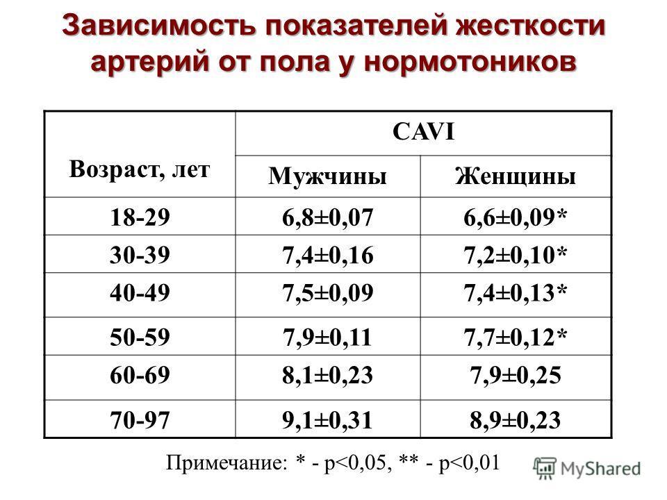 Зависимость показателей жесткости артерий от пола у нормотоников Возраст, лет CAVI МужчиныЖенщины 18-296,8±0,076,6±0,09* 30-397,4±0,167,2±0,10* 40-497,5±0,097,4±0,13* 50-597,9±0,117,7±0,12* 60-698,1±0,237,9±0,25 70-979,1±0,318,9±0,23 Примечание: * -