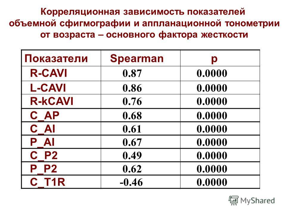 Корреляционная зависимость показателей объемной сфигмографии и аппланационной тонометрии от возраста – основного фактора жесткости Показатели Spearman р R-CAVI 0.87 0.0000 L-CAVI 0.86 0.0000 R-kCAVI 0.76 0.0000 C_AP 0.68 0.0000 C_AI 0.61 0.0000 P_AI
