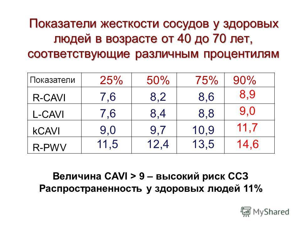 Показатели жесткости сосудов у здоровых людей в возрасте от 40 до 70 лет, соответствующие различным процентилям Показатели 25% 50% 75% 90% R-CAVI 7,6 8,2 8,6 8,9 L-CAVI 7,6 8,4 8,8 9,0 kCAVI 9,0 9,7 10,9 11,7 R-PWV 11,5 12,4 13,5 14,6 Величина CAVI >