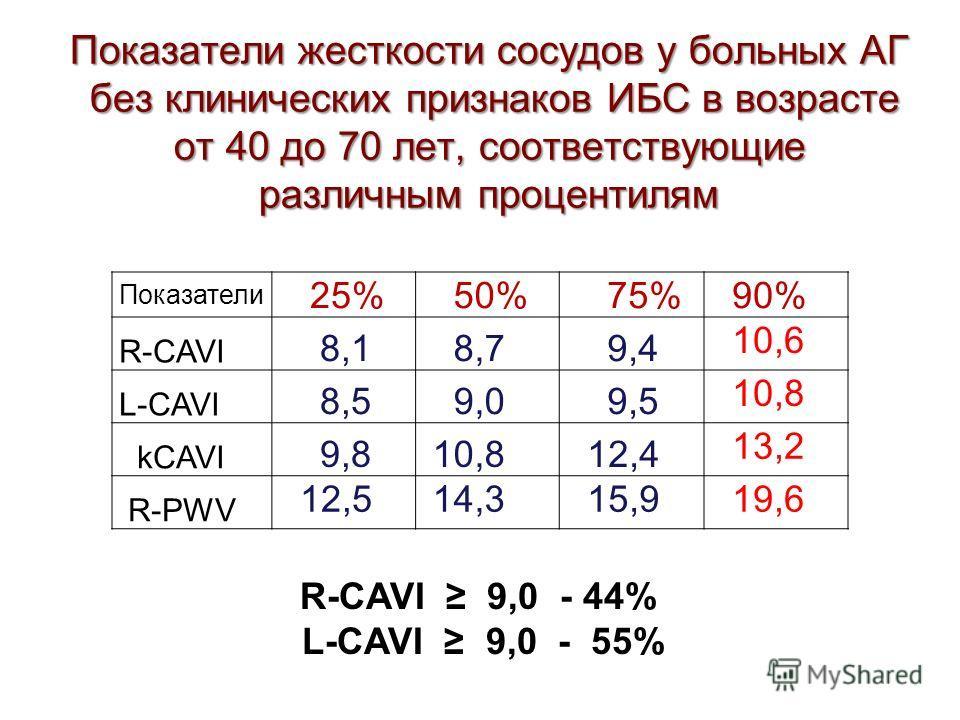 Показатели жесткости сосудов у больных АГ без клинических признаков ИБС в возрасте от 40 до 70 лет, соответствующие различным процентилям Показатели 25% 50% 75% 90% R-CAVI 8,1 8,7 9,4 10,6 L-CAVI 8,5 9,0 9,5 10,8 kCAVI 9,8 10,8 12,4 13,2 R-PWV 12,5 1