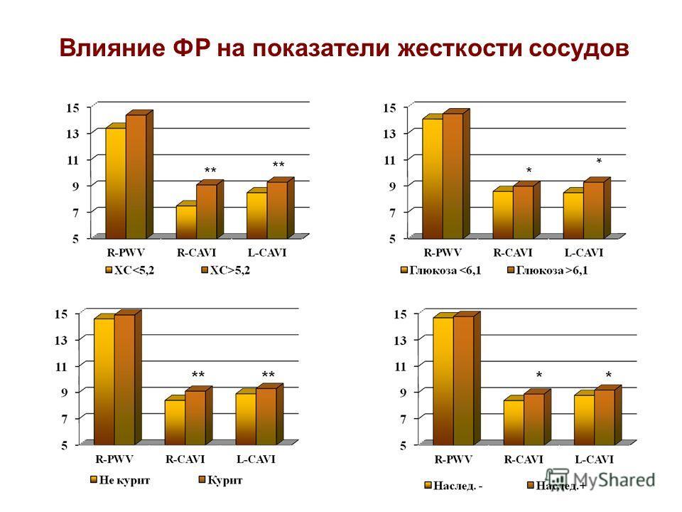 Влияние ФР на показатели жесткости сосудов ** * *