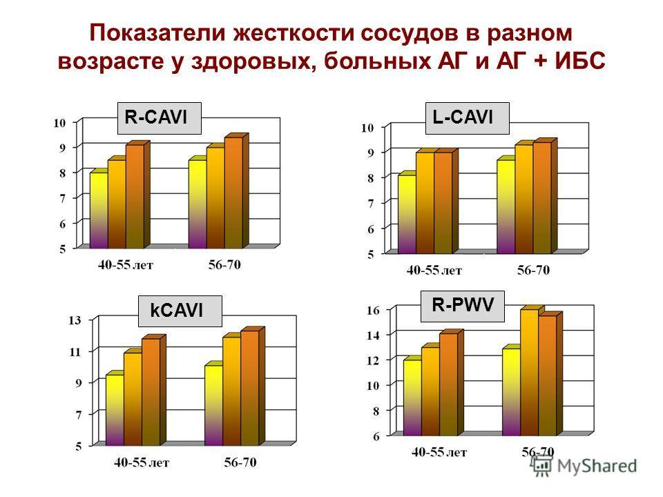 R-CAVIL-CAVI kCAVI R-PWV Показатели жесткости сосудов в разном возрасте у здоровых, больных АГ и АГ + ИБС