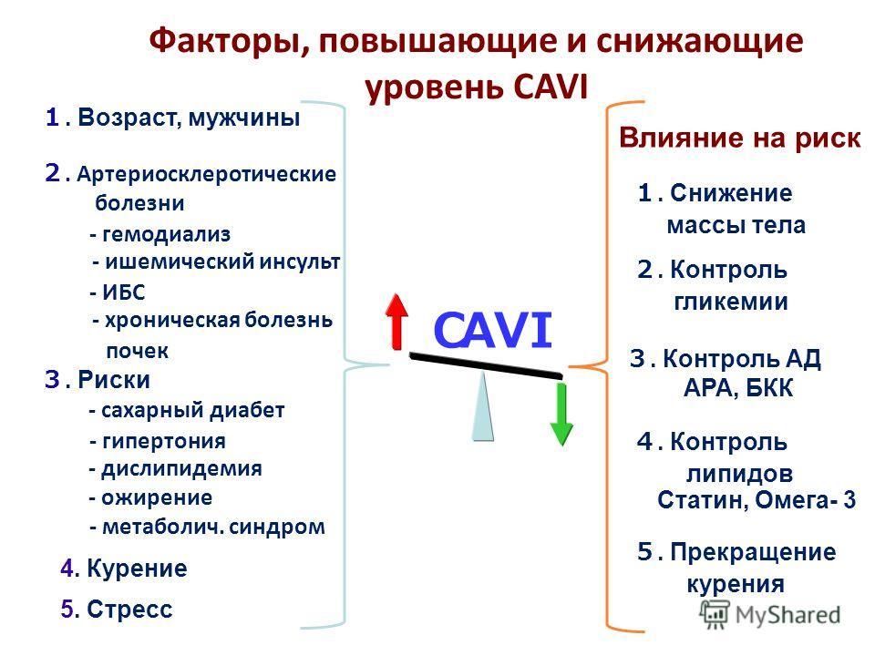 Факторы, повышающие и снижающие уровень CAVI AVI. Возраст, мужчины. Артериосклеротические болезни - гемодиализ - ишемический инсульт - ИБС - хроническая болезнь почек. Риски - сахарный диабет - гипертония - дислипидемия - ожирение - метаболич. синдро