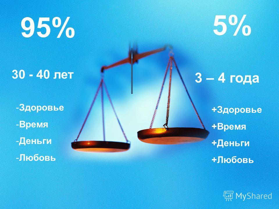 30 - 40 лет 3 – 4 года -Здоровье -Время -Деньги -Любовь +Здоровье +Время +Деньги +Любовь 95% 5%