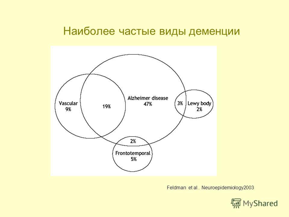 Наиболее частые виды деменции Feldman et al.. Neuroepidemiology2003