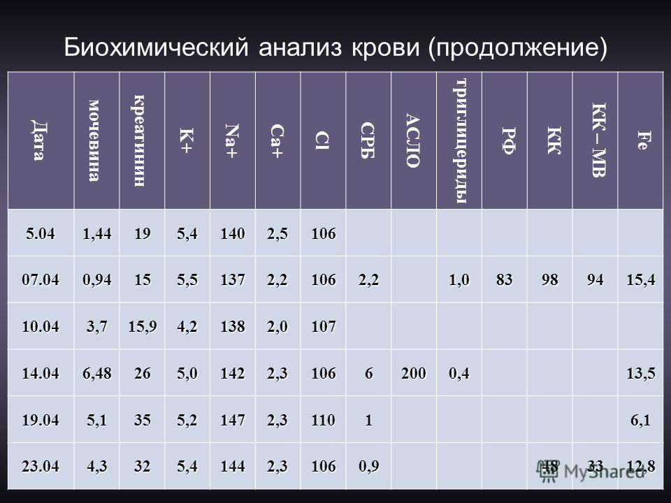 Биохимический анализ крови (продолжение) Дата мочевина креатинин K+ Na+Ca+ СlСl СРБ АСЛО триглицериды РФ КК КК – МВ FеFе 5.041,44195,41402,5106 07.040,94155,51372,21062,21,083989415,4 10.043,715,94,21382,0107 14.046,48265,01422,310662000,413,5 19.045