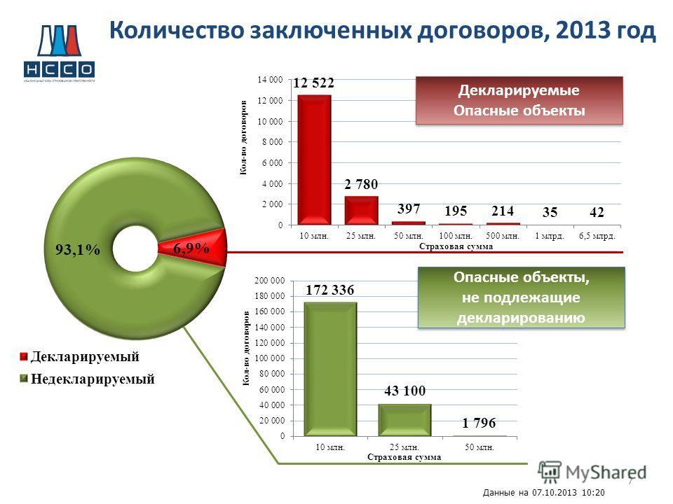 7 Количество заключенных договоров, 2013 год Декларируемые Опасные объекты Опасные объекты, не подлежащие декларированию Опасные объекты, не подлежащие декларированию Данные на 07.10.2013 10:20