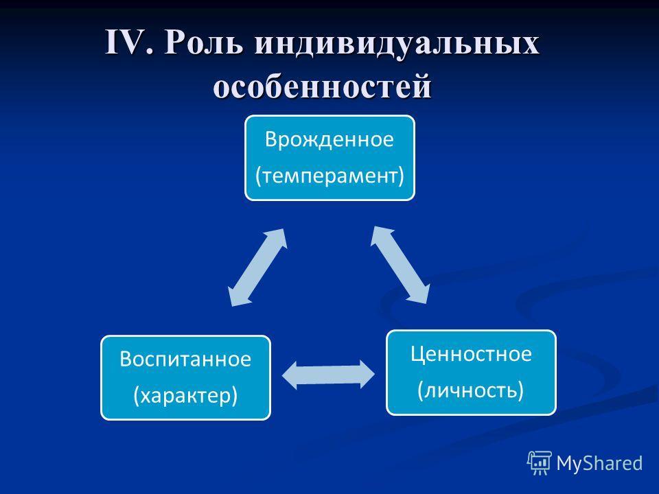 Врожденное (темперамент) Ценностное (личность) Воспитанное (характер)