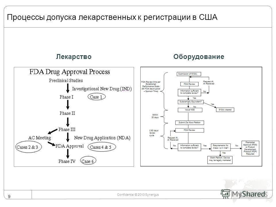 Процессы допуска лекарственных к регистрации в США Confidential © 2013 Synergus 9 ЛекарствоОборудование