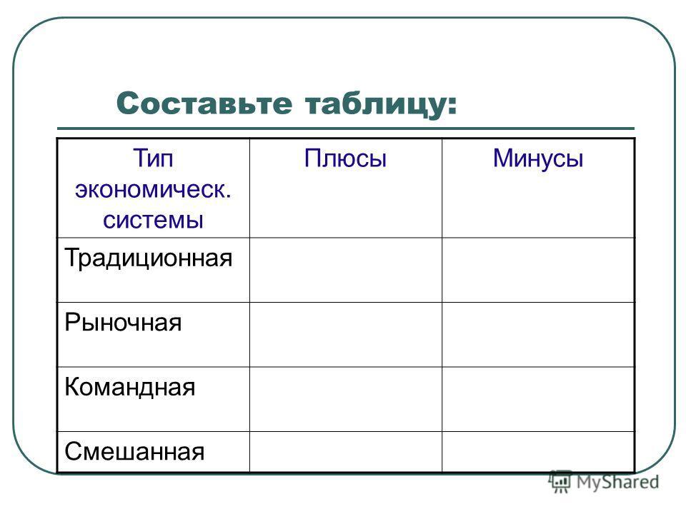 Составьте таблицу: Тип экономическ. системы ПлюсыМинусы Традиционная Рыночная Командная Смешанная