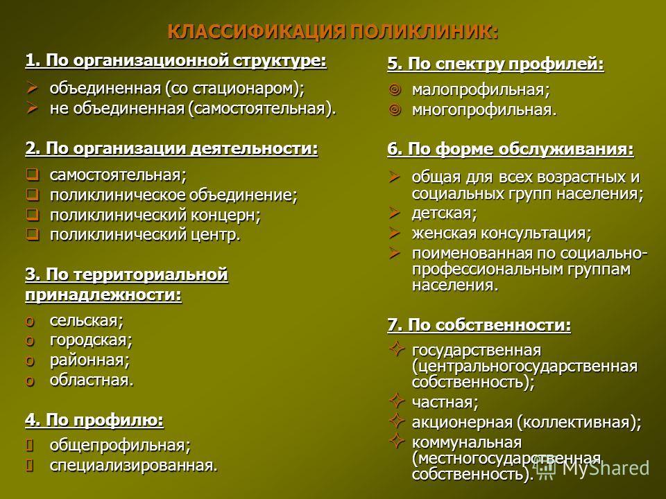 КЛАССИФИКАЦИЯ ПОЛИКЛИНИК: 1. По организационной структуре: объединенная (со стационаром); объединенная (со стационаром); не объединенная (самостоятельная). не объединенная (самостоятельная). 2. По организации деятельности: самостоятельная; самостояте