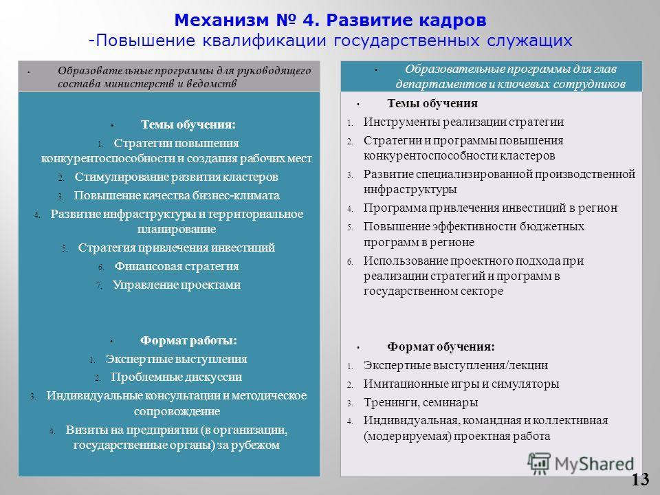 Образовательные программы для руководящего состава министерств и ведомств Темы обучения 1. Инструменты реализации стратегии 2. Стратегии и программы повышения конкурентоспособности кластеров 3. Развитие специализированной производственной инфраструкт