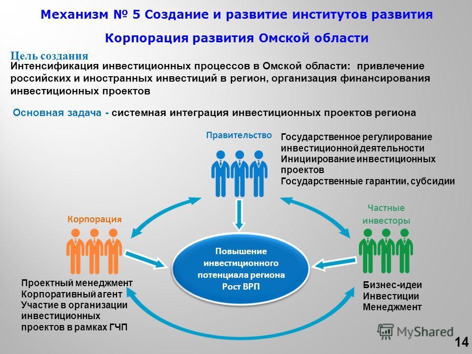 Цель создания Интенсификация инвестиционных процессов в Омской области: привлечение российских и иностранных инвестиций в регион, организация финансирования инвестиционных проектов Основная задача - системная интеграция инвестиционных проектов регион
