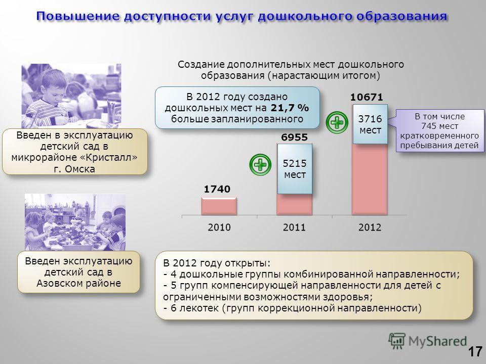 В том числе 745 мест кратковременного пребывания детей В том числе 745 мест кратковременного пребывания детей 5215 мест 3716 мест В 2012 году создано дошкольных мест на 21,7 % больше запланированного Создание дополнительных мест дошкольного образован