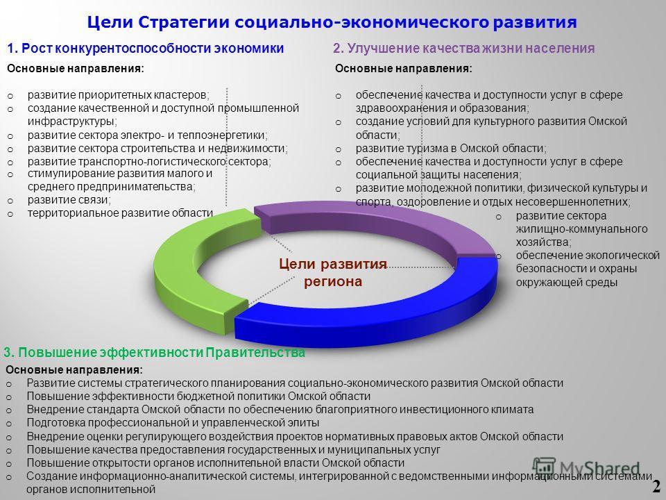 Цели Стратегии социально-экономического развития Основные направления: o развитие приоритетных кластеров; o создание качественной и доступной промышленной инфраструктуры; o развитие сектора электро- и теплоэнергетики; o развитие сектора строительства