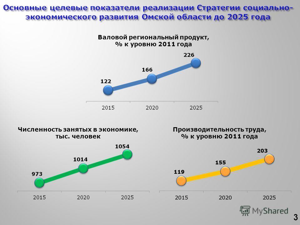 Производительность труда, % к уровню 2011 года Численность занятых в экономике, тыс. человек Валовой региональный продукт, % к уровню 2011 года 3