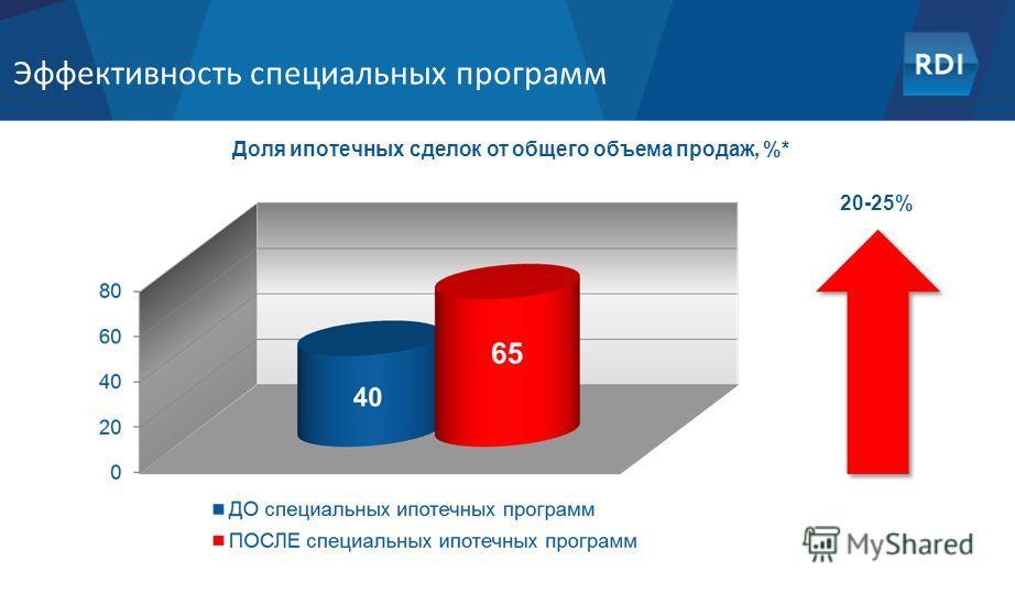 Эффективность специальных программ Доля ипотечных сделок от общего объема продаж, %* 20-25%