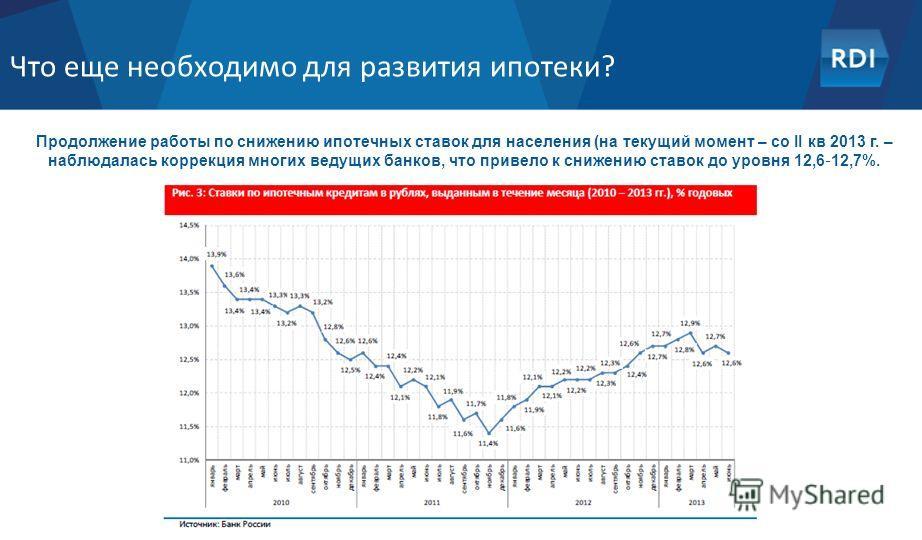 Что еще необходимо для развития ипотеки? Продолжение работы по снижению ипотечных ставок для населения (на текущий момент – со II кв 2013 г. – наблюдалась коррекция многих ведущих банков, что привело к снижению ставок до уровня 12,6 12,7%.