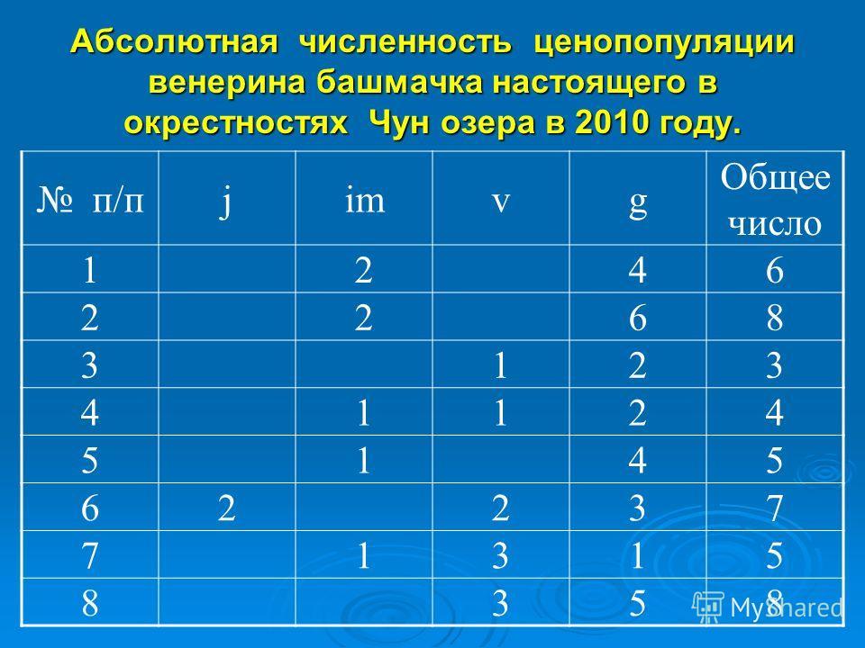 Абсолютная численность ценопопуляции венерина башмачка настоящего в окрестностях Чун озера в 2010 году. п/пjimvg Общее число 1246 2268 3123 41124 5145 62237 71315 8358