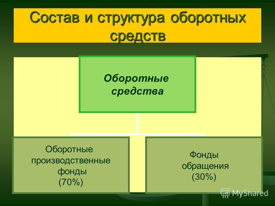 Стратегия управления оборотными средствами должна базироваться на обеспечении платежеспособности предприятия и определении оптимального объема и структуры оборотных средств. Стратегия управления оборотными средствами должна базироваться на обеспечени