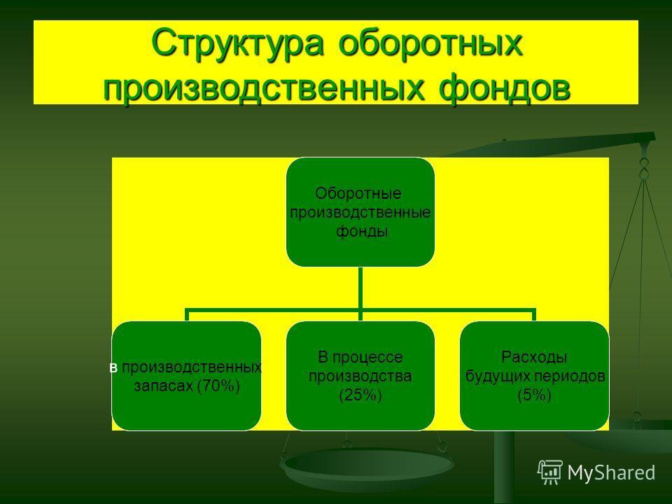 Состав и структура оборотных средств Оборотные средства Оборотные производственные фонды (70%) Фонды обращения (30%)