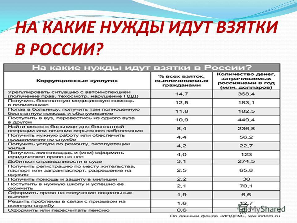 НА КАКИЕ НУЖДЫ ИДУТ ВЗЯТКИ В РОССИИ?