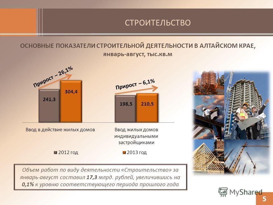 СТРОИТЕЛЬСТВО 5 ОСНОВНЫЕ ПОКАЗАТЕЛИ СТРОИТЕЛЬНОЙ ДЕЯТЕЛЬНОСТИ В АЛТАЙСКОМ КРАЕ, январь-август, тыс.кв.м Объем работ по виду деятельности «Строительство» за январь-август составил 17,3 млрд. рублей, увеличившись на 0,1% к уровню соответствующего перио