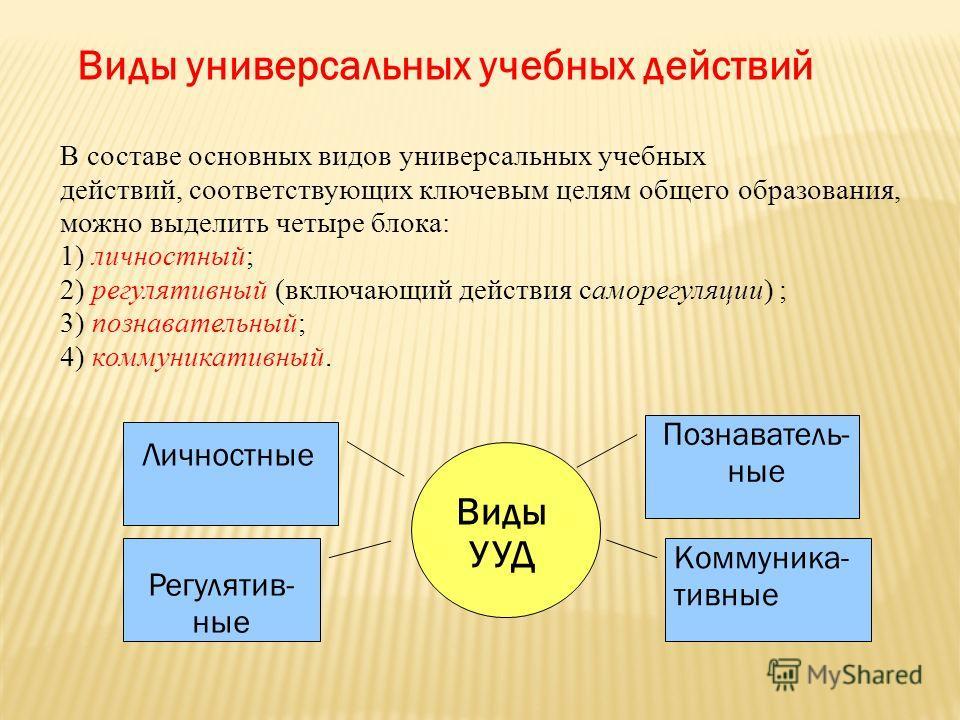 В составе основных видов универсальных учебных действий, соответствующих ключевым целям общего образования, можно выделить четыре блока: 1) личностный; 2) регулятивный (включающий действия саморегуляции) ; 3) познавательный; 4) коммуникативный. Виды