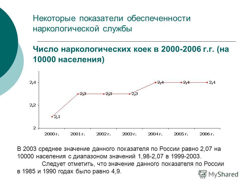 Некоторые показатели обеспеченности наркологической службы Число наркологических коек в 2000-2006 г.г. (на 10000 населения) В 2003 среднее значение данного показателя по России равно 2,07 на 10000 населения с диапазоном значений 1,98-2,07 в 1999-2003