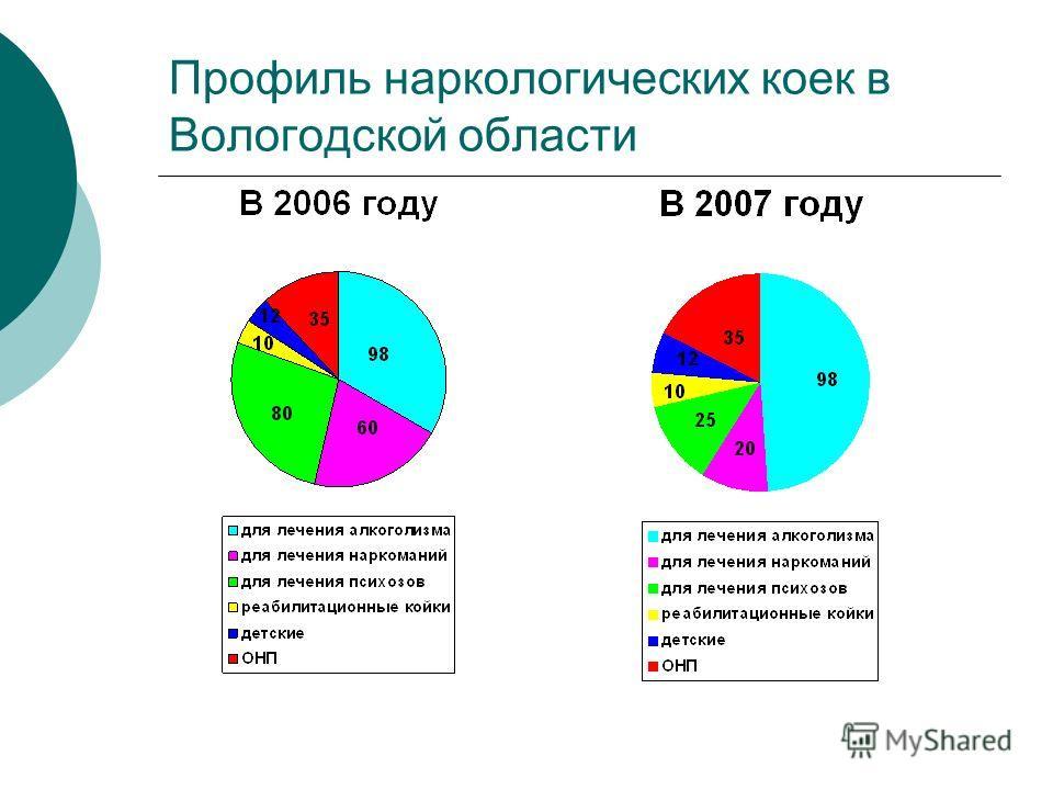 Профиль наркологических коек в Вологодской области