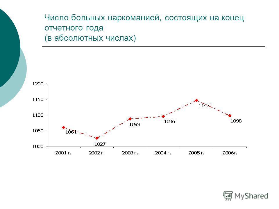 Число больных наркоманией, состоящих на конец отчетного года (в абсолютных числах)