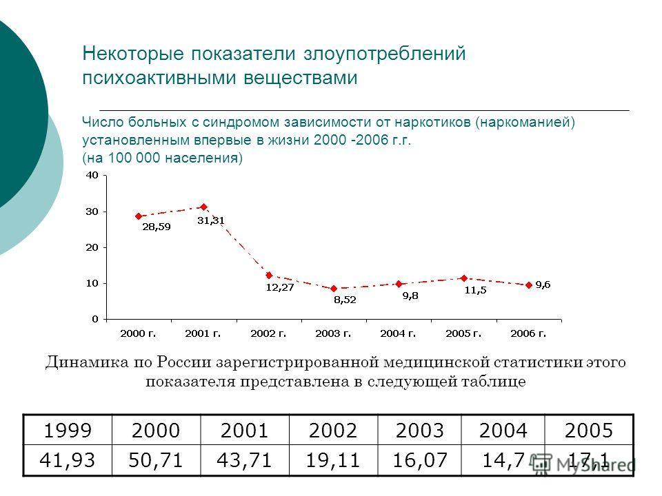 Динамика по России зарегистрированной медицинской статистики этого показателя представлена в следующей таблице Некоторые показатели злоупотреблений психоактивными веществами Число больных с синдромом зависимости от наркотиков (наркоманией) установлен