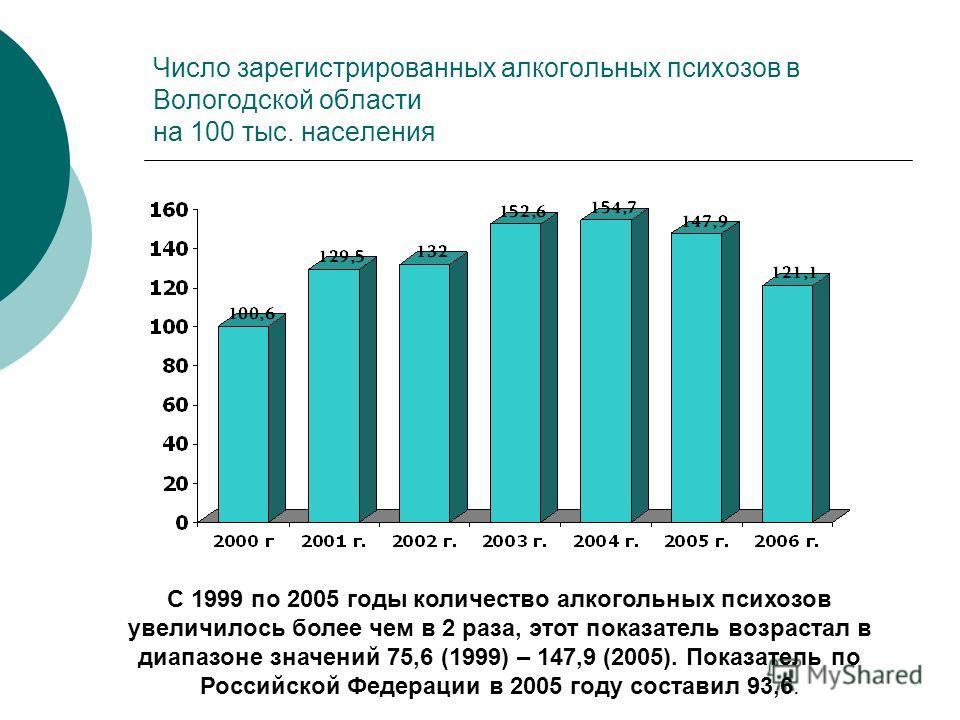 Число зарегистрированных алкогольных психозов в Вологодской области на 100 тыс. населения С 1999 по 2005 годы количество алкогольных психозов увеличилось более чем в 2 раза, этот показатель возрастал в диапазоне значений 75,6 (1999) – 147,9 (2005). П