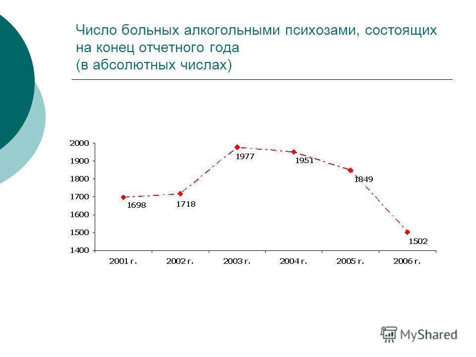 Число больных алкогольными психозами, состоящих на конец отчетного года (в абсолютных числах)